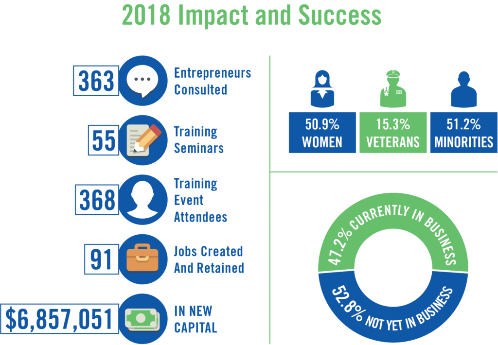 2018 Impact and Success