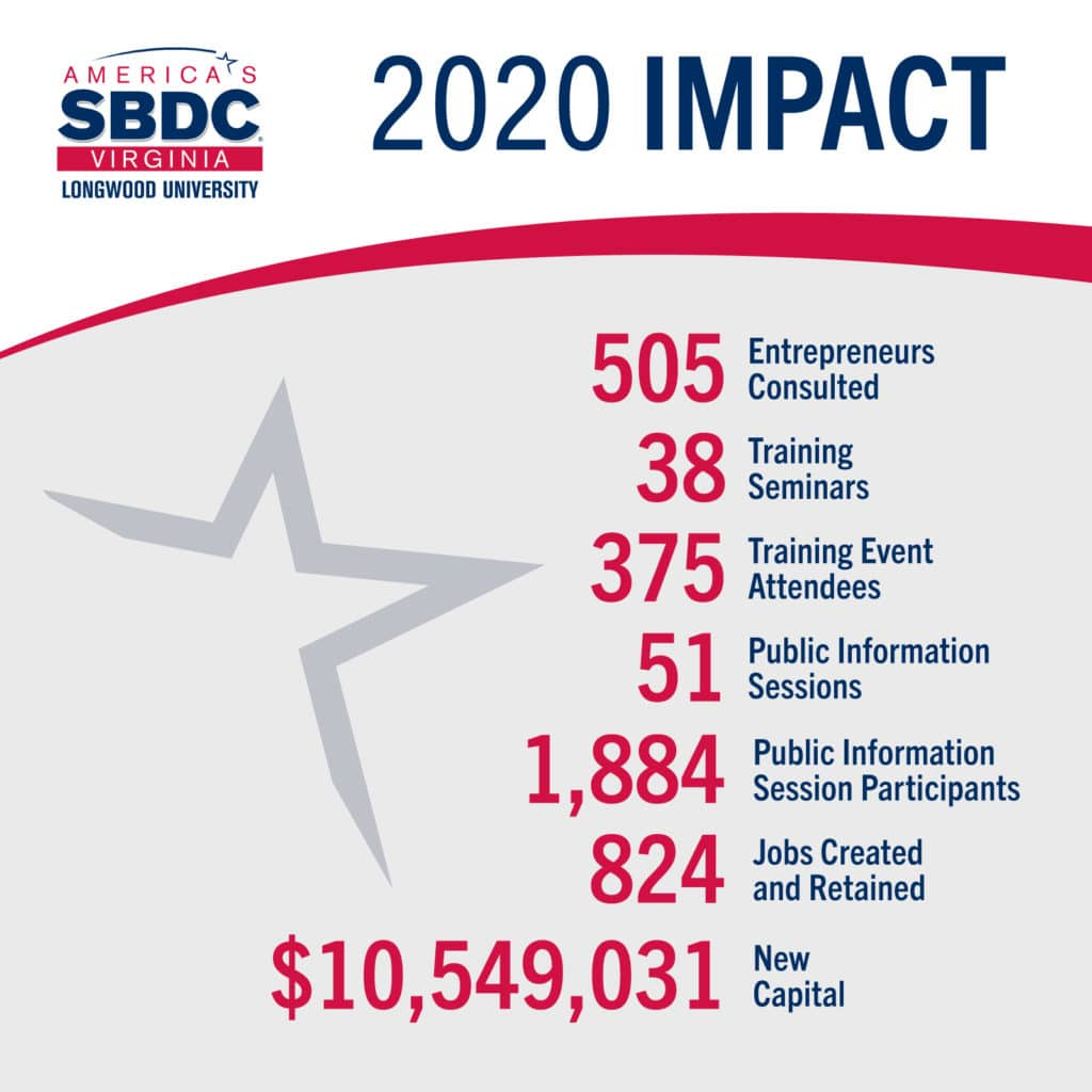 2020 Impact Results